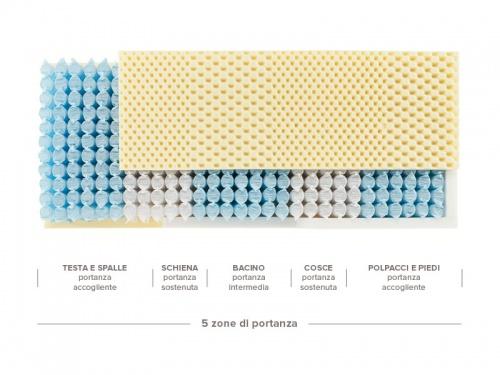 Schema delle 5 zone di portanza del materasso Top 5