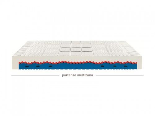 Struttura interna con portanza multizona del materasso Ennerev Bodypure Pro